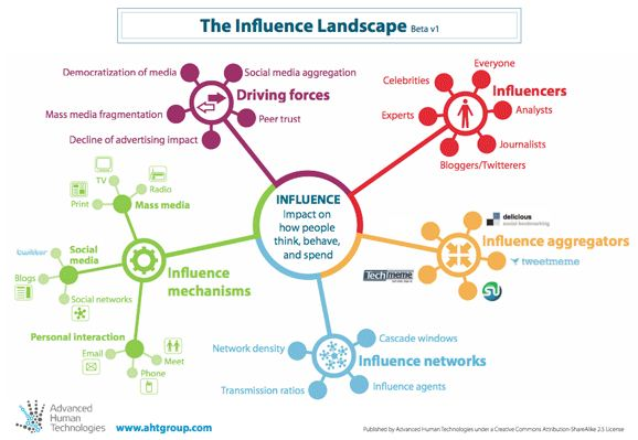 influence landscape