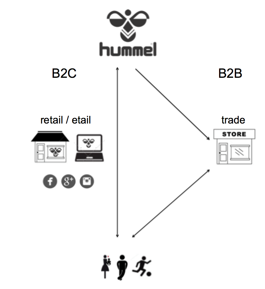 Hummel's transformation from B2B to B2C